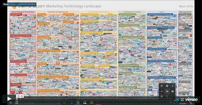 Digital Marketing: It's About Evolution, Not Revolution