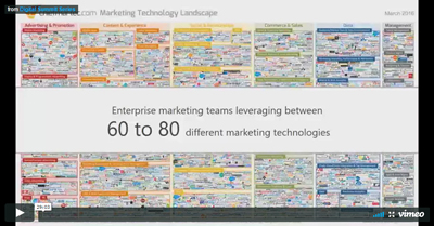 The Data Driven CMO: Team, Tools, and Tactics in the Age of Digital Marketing
