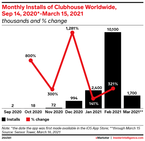 Clubhouse Download Data Graphic